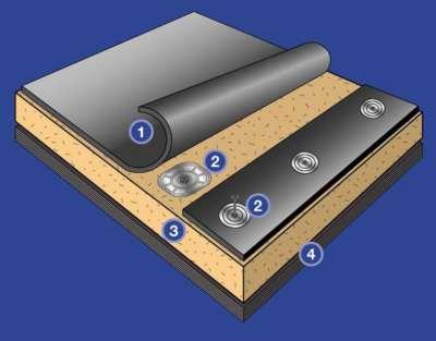 pvc membran çatı mekanik-sistem-kaplama-ozellikleri