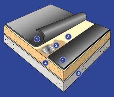 tam-yapistirma-cati-membran-sistemi-ozellikleri